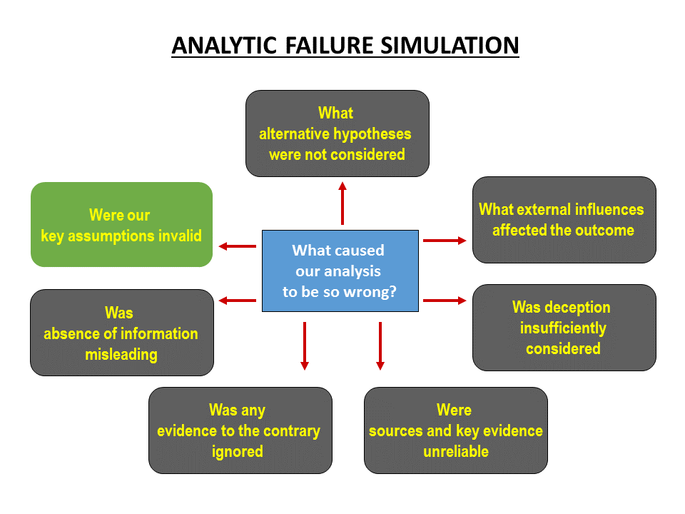 election forecasting using analytic failure simulation