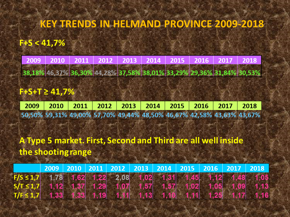 Applying Lanchester techniques to analysis of market players in Hilmand province