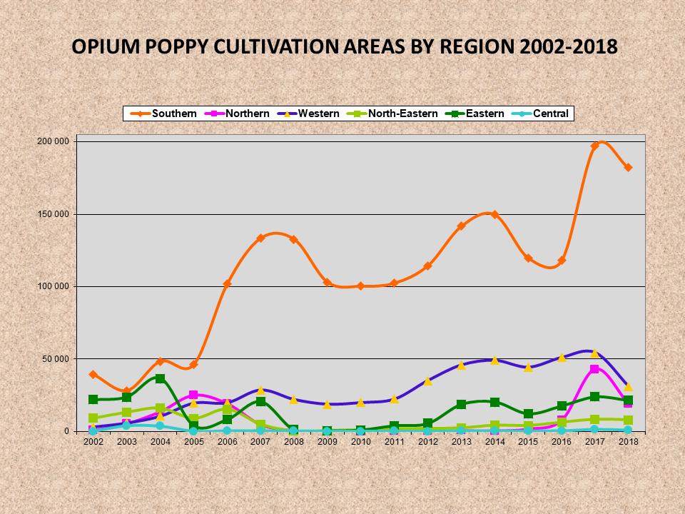 Afghan opium cultivation dynamics