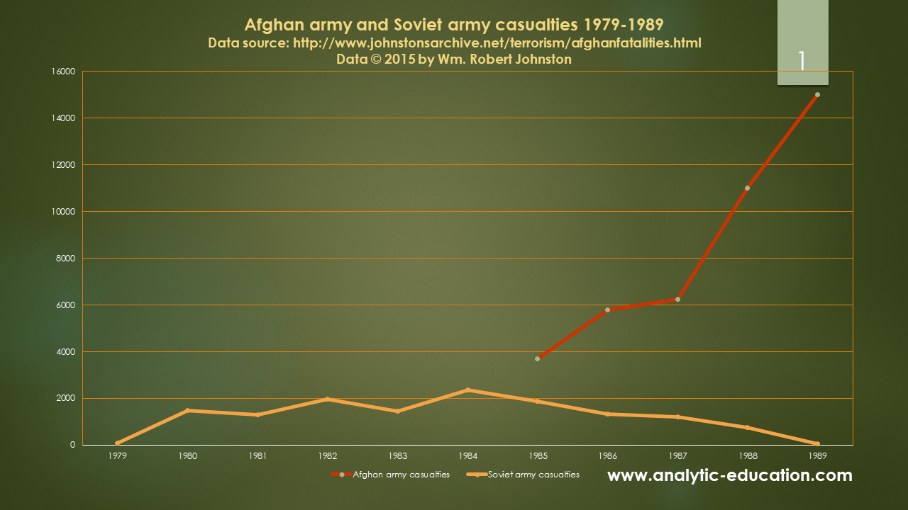 Afghan and Soviet army casualties