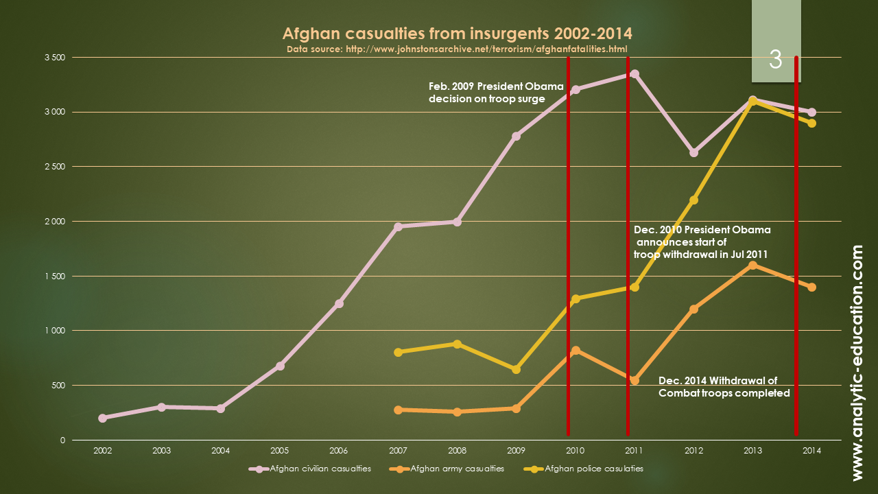 Afghan casualties from armed insurgents