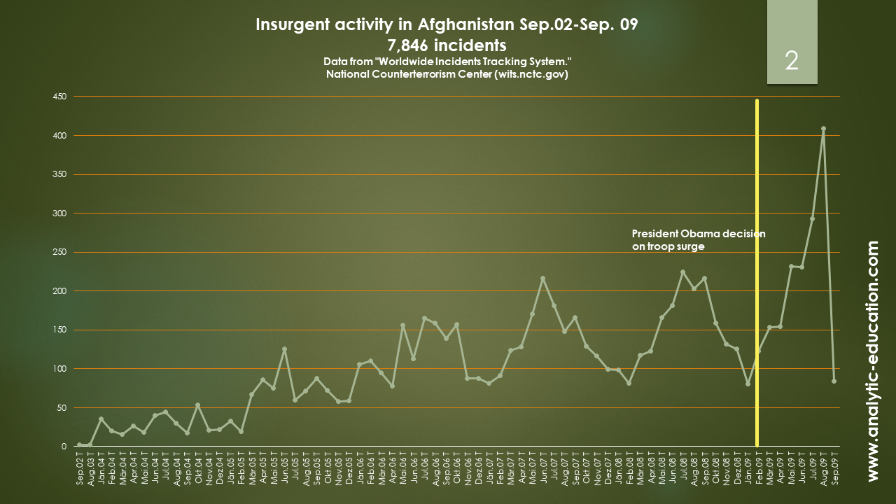 armed insurgency threat in Afghanistan