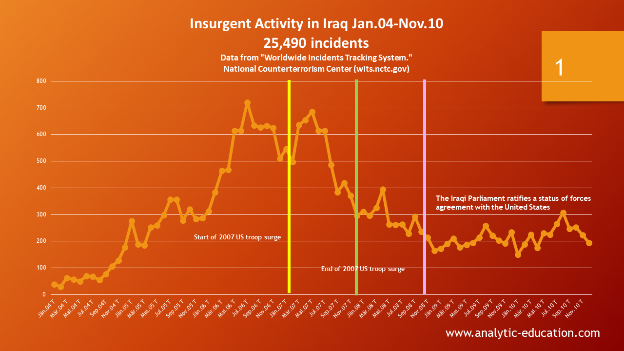 armed insurgency threat data in Iraq