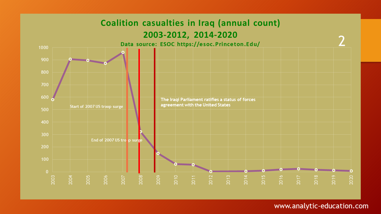 coalition casualties in Iraq