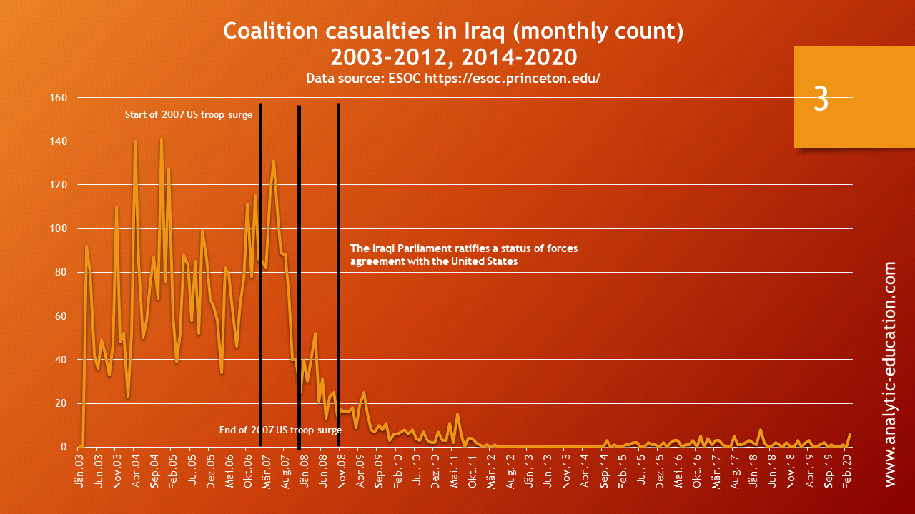 coalition casualties in Iraq monthly