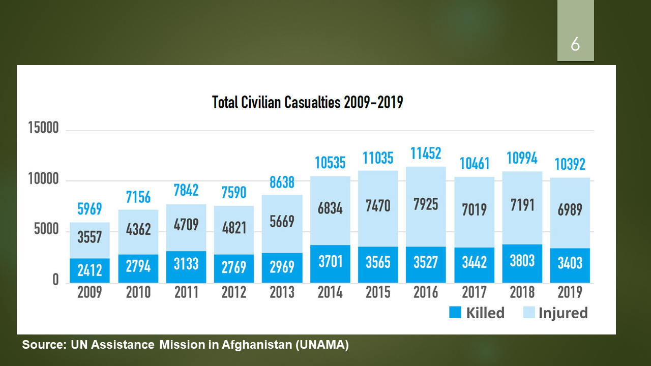 Total civilian casualties in Afghanistan