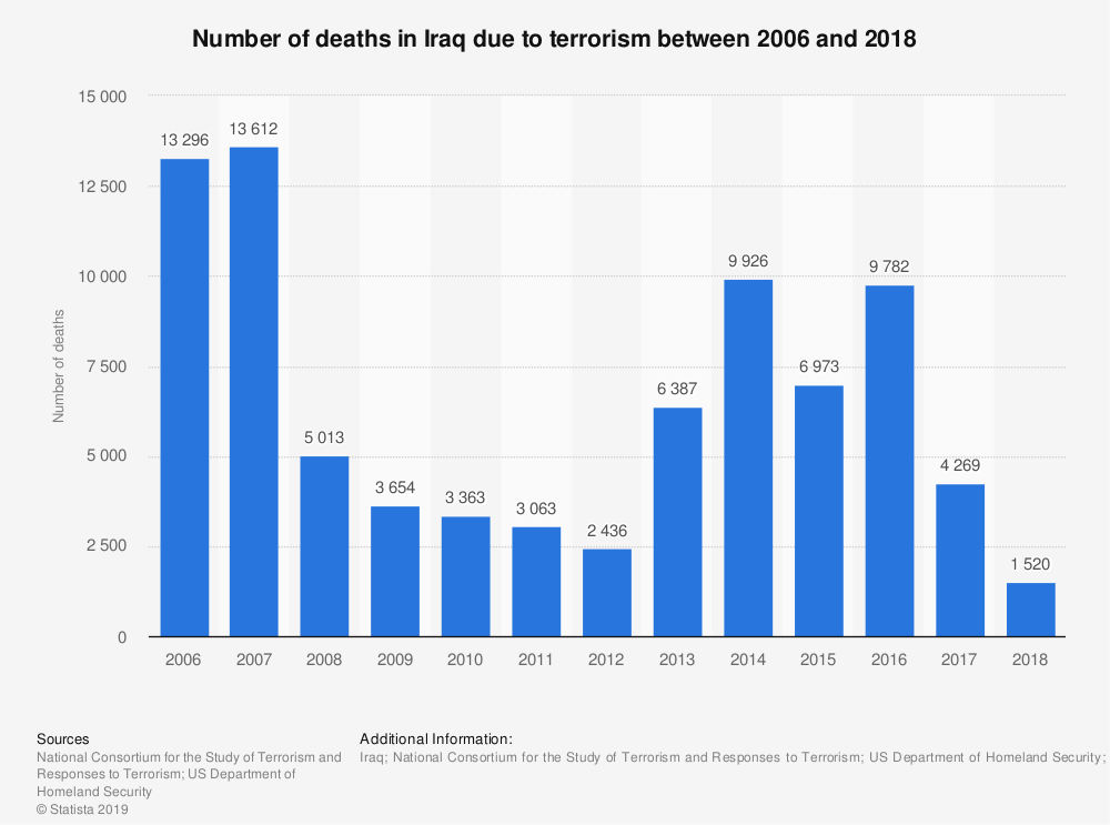 terrorism deaths in Iraq