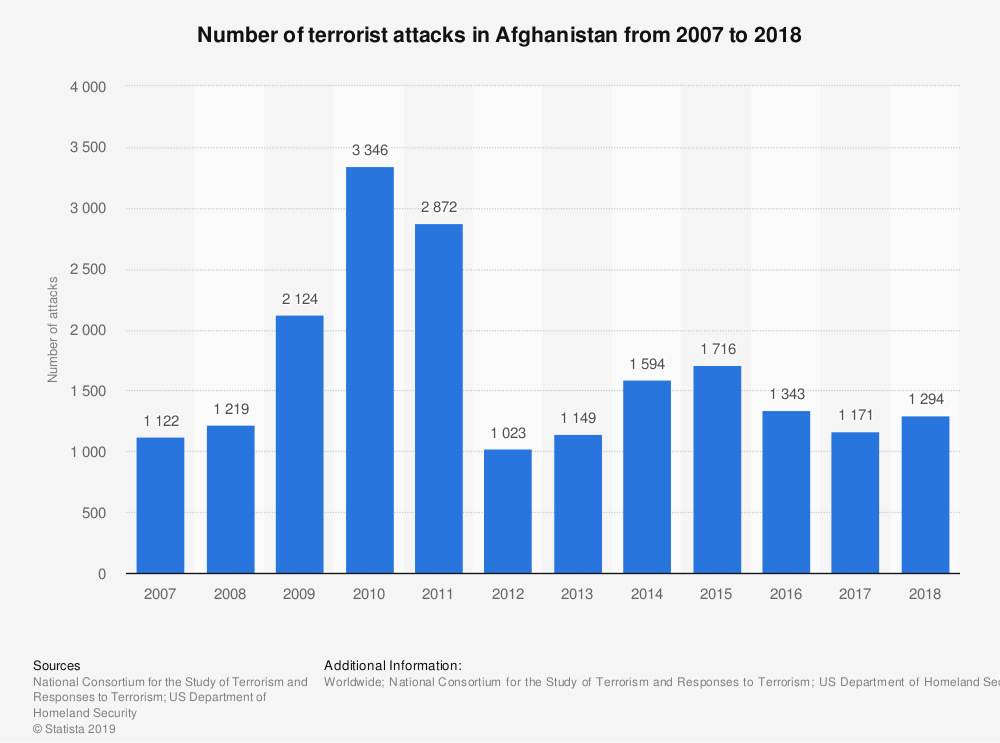 armed insurgency attacks in Afghanistan