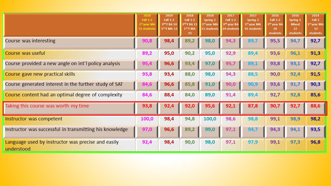 analytic education curse evaluation